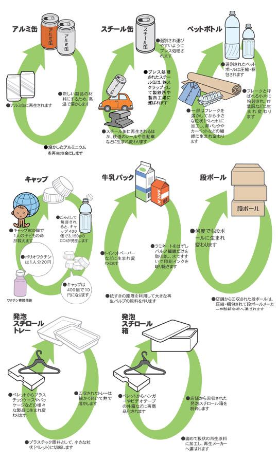 リサイクル活動|カスミ